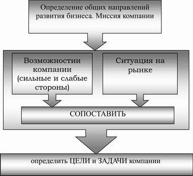 Схема проведения SWOT-анализа
